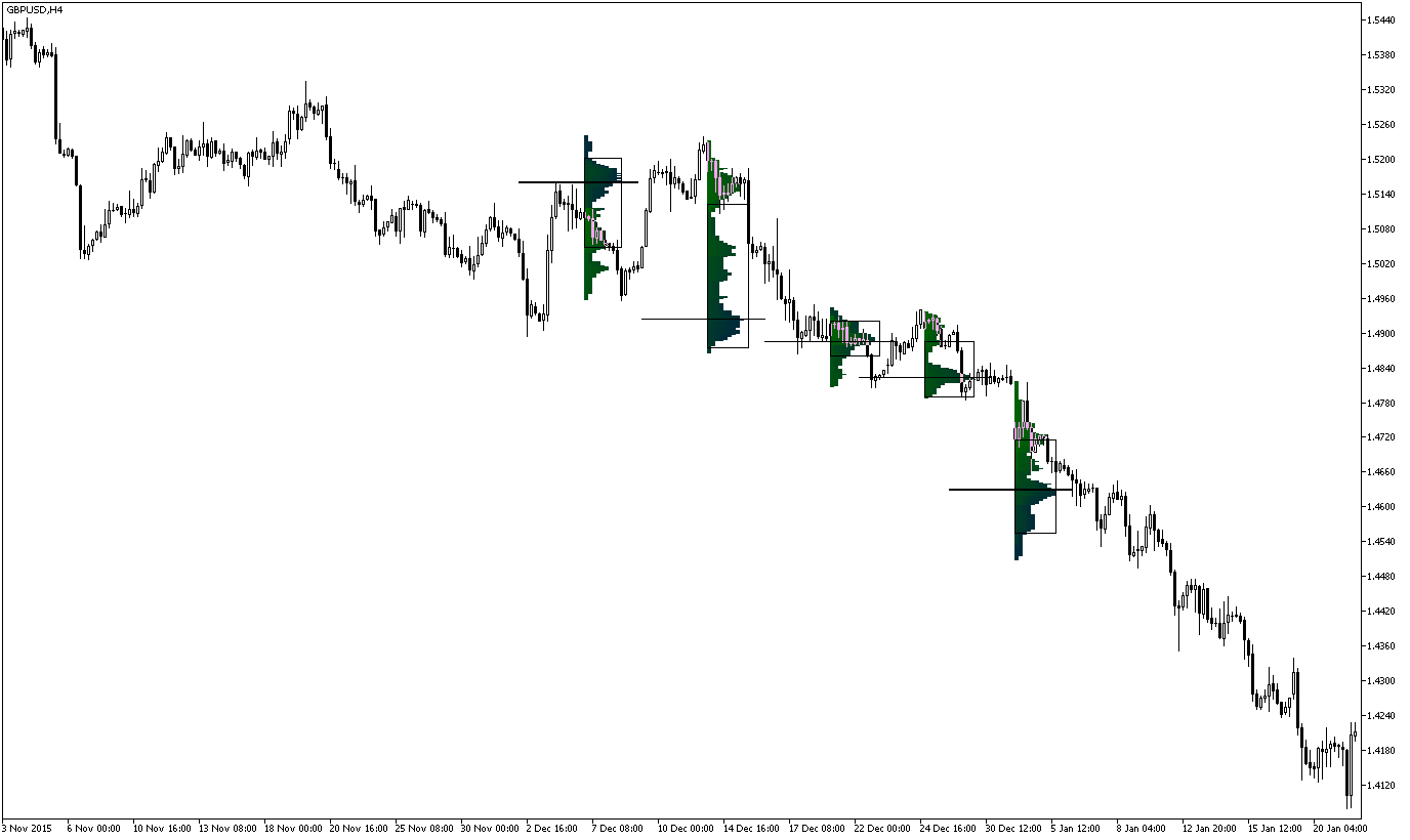 Display Weekly and Monthly Market Profile in MetaTrader