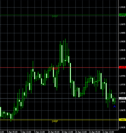 Murrey Math MetaTrader 4 Indicator