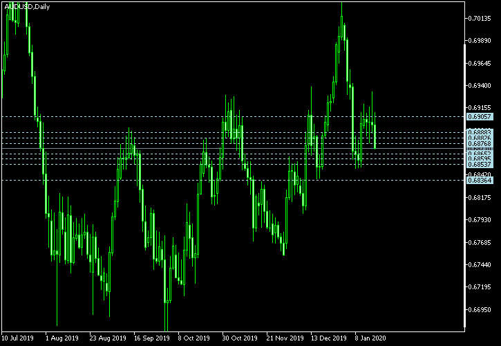 AUD/USD - Camarilla pivot points as of Jan 18, 2020