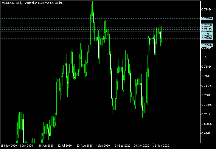 AUD/USD - Camarilla pivot points as of Nov 21, 2020
