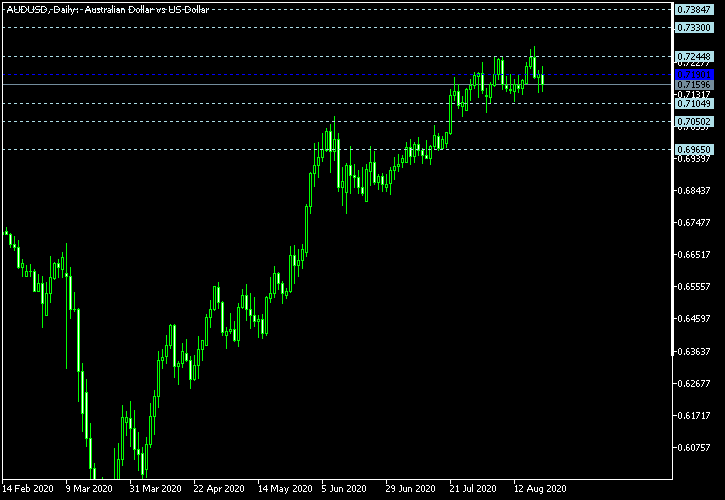 AUD/USD - Floor pivot points as of Aug 22, 2020