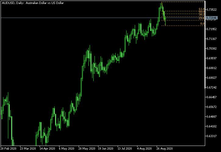 澳元/美元-截至2020年9月5日的斐波纳契回撤水平