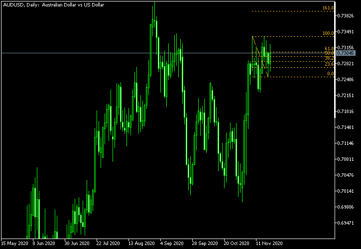 AUD/USD - Fibonacci retracement levels as of Nov 21, 2020