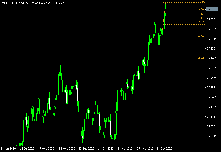 AUD/USD - Fibonacci retracement levels as of Jan 2, 2021