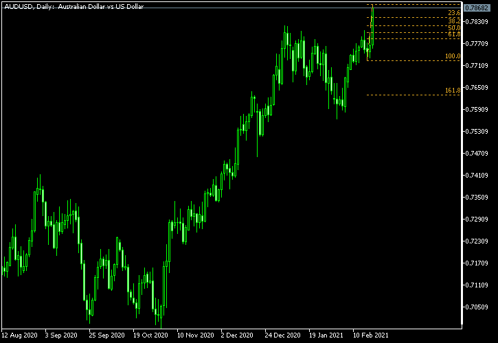AUD/USD - Fibonacci retracement levels as of Feb 20, 2021