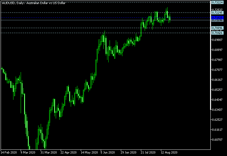 AUD/USD - Woodie's pivot points as of Aug 22, 2020