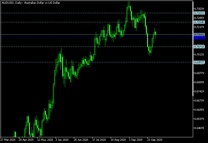 AUD/USD - Woodie's pivot points as of Oct 3, 2020