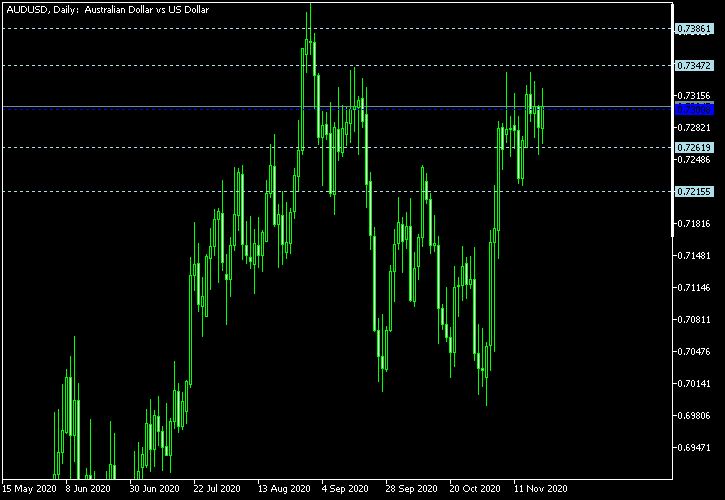 AUD/USD - Woodie's pivot points as of Nov 21, 2020