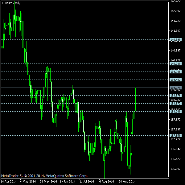 EUR/JPY - Camarilla pivot points as of Sep 13, 2014