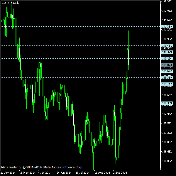 EUR/JPY - Camarilla pivot points as of Sep 20, 2014