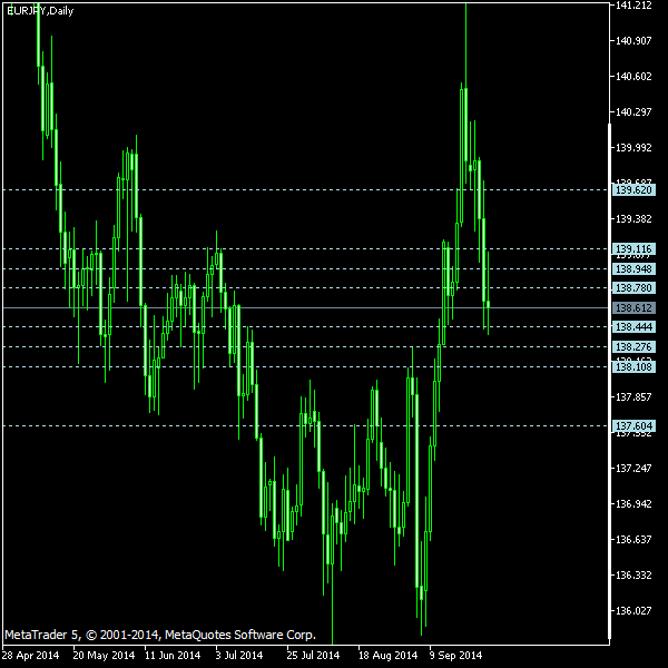 EUR/JPY - Camarilla pivot points as of Sep 27, 2014