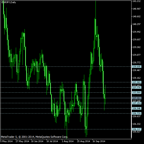 EUR/JPY - Camarilla pivot points as of Oct 4, 2014