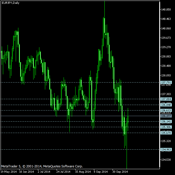 EUR/JPY - Camarilla pivot points as of Oct 18, 2014