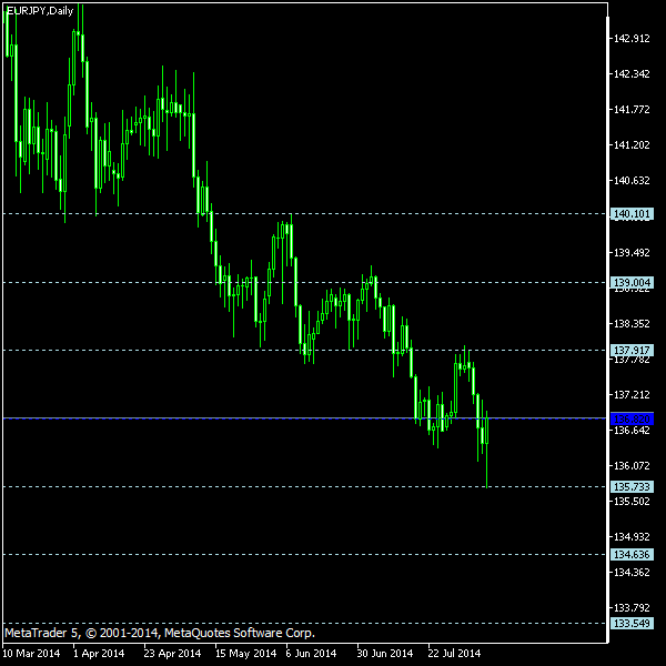 EUR/JPY - Floor pivot points as of Aug 9, 2014