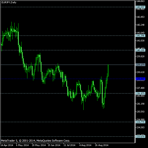 EUR/JPY - Floor pivot points as of Sep 13, 2014