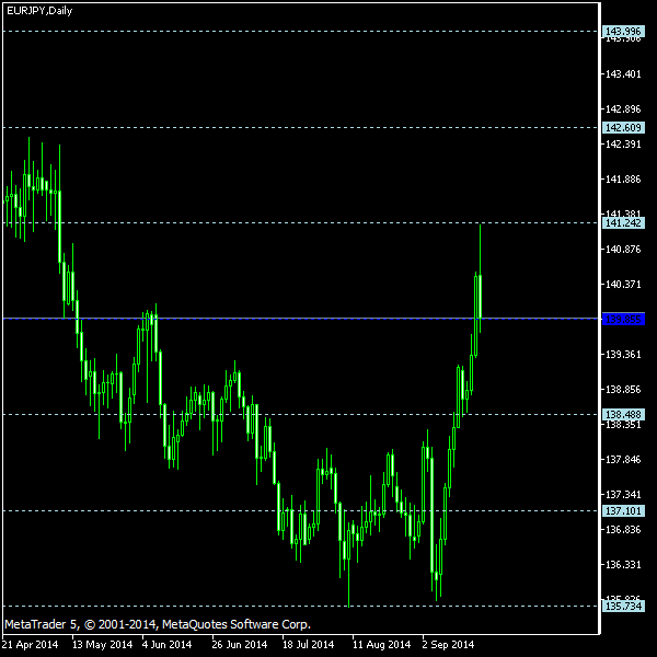 EUR/JPY - Floor pivot points as of Sep 20, 2014