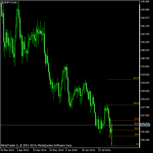 EUR/JPY - Fibonacci retracement levels as of Aug 9, 2014