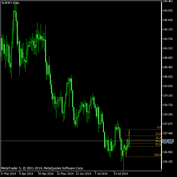 EUR/JPY - Fibonacci retracement levels as of Aug 16, 2014