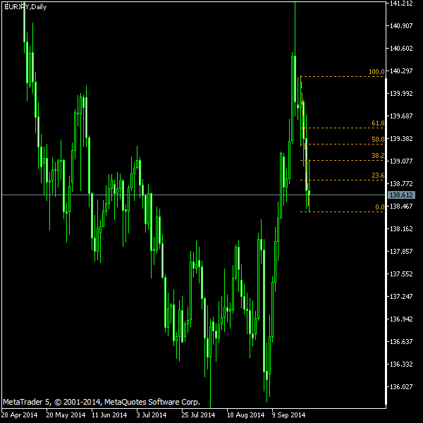 EUR/JPY - Fibonacci retracement levels as of Sep 27, 2014