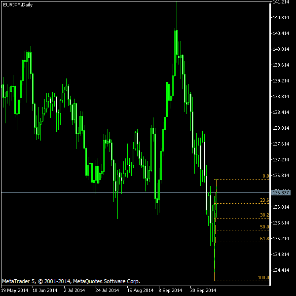 EUR/JPY - Fibonacci retracement levels as of Oct 18, 2014