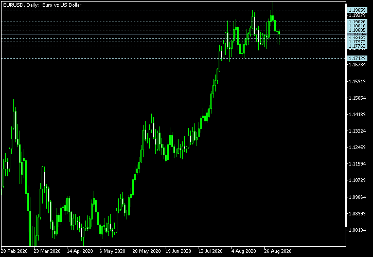 欧元/美元-截至2020年9月5日的Camarilla枢轴点