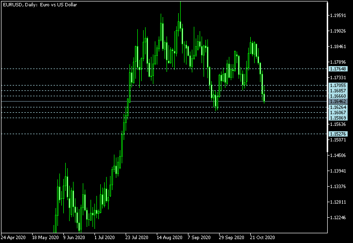 EUR/USD - Camarilla pivot points as of Oct 31, 2020