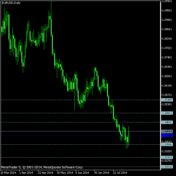 EUR/USD - Floor pivot points as of Aug 9, 2014