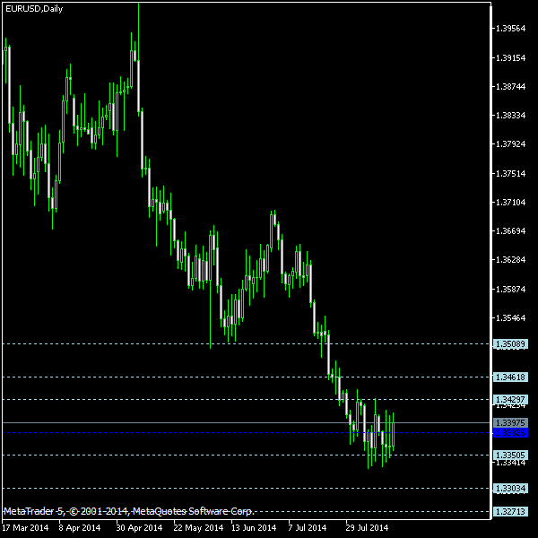 EUR/USD - Floor pivot points as of Aug 16, 2014