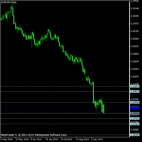 EUR/USD - Floor pivot points as of Sep 20, 2014