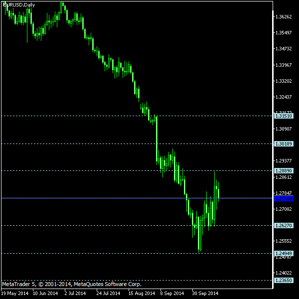 EUR/USD - Floor pivot points as of Oct 18, 2014