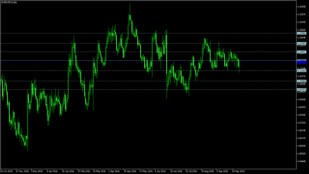 Free forex trading signals daily 10th