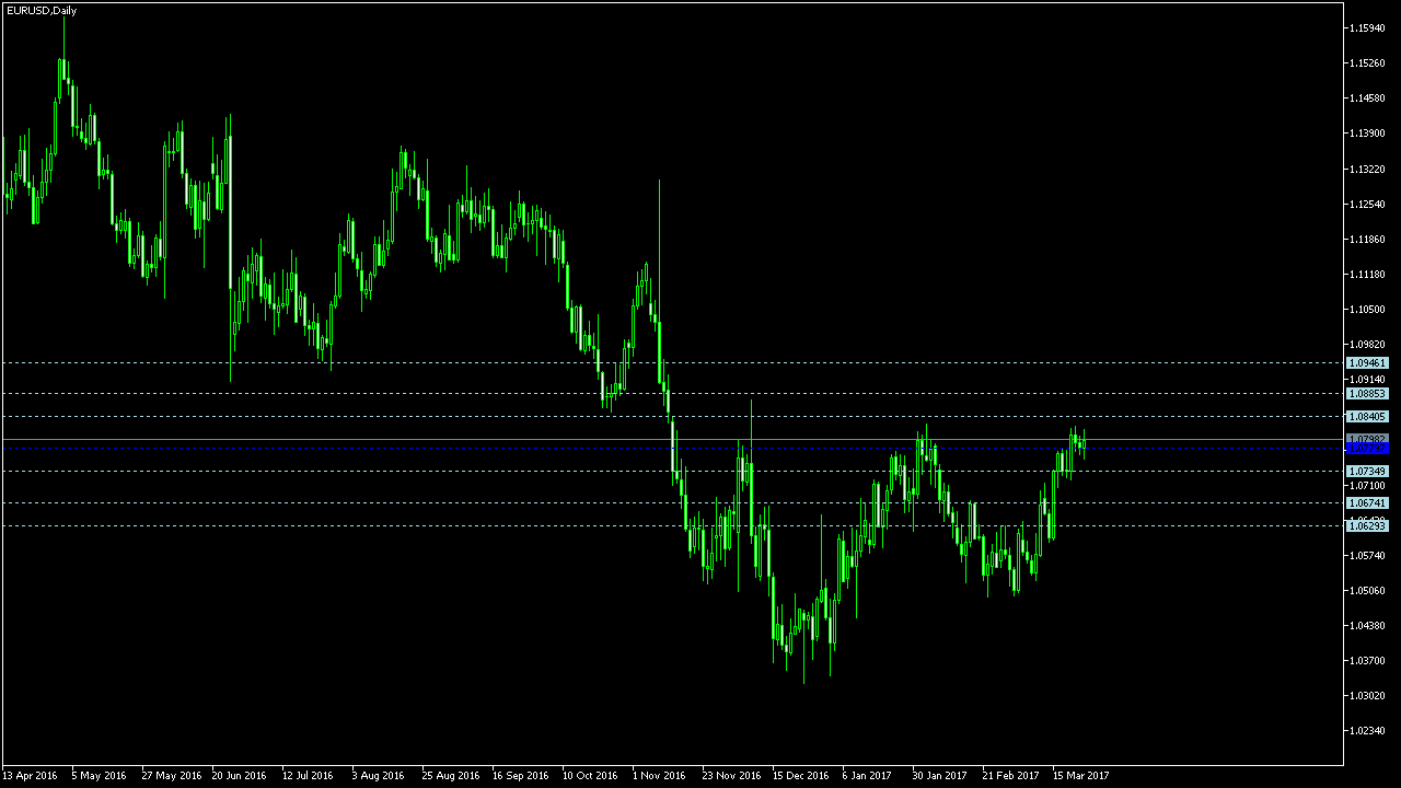 Metatrader trading session indicator leader