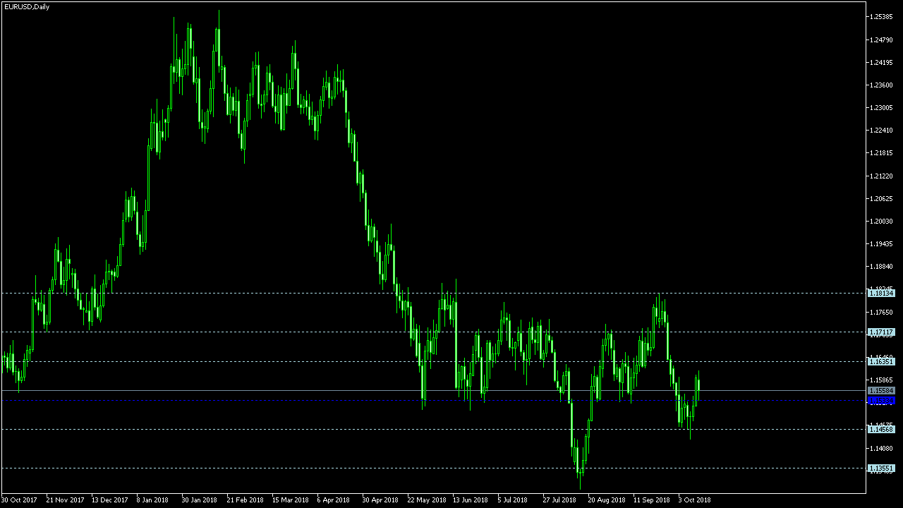 Prompt quality tools for the forex market 4