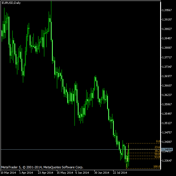 EUR/USD - Fibonacci retracement levels as of Aug 9, 2014
