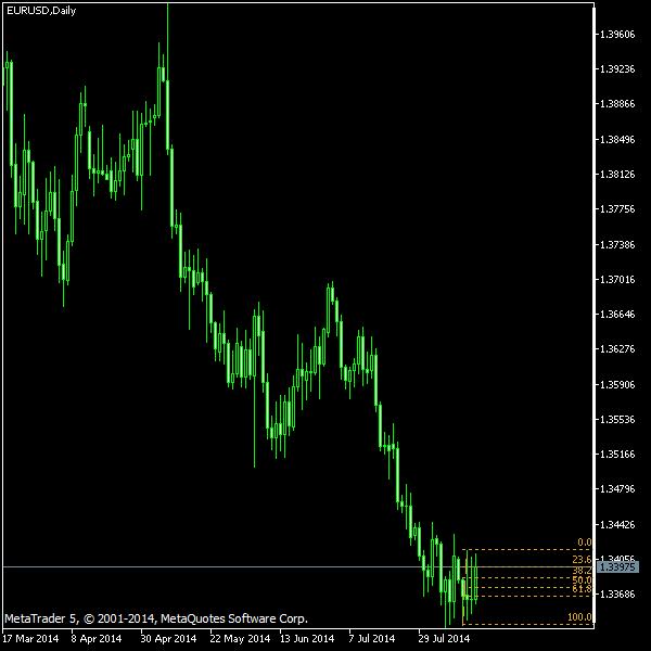 EUR/USD - Fibonacci retracement levels as of Aug 16, 2014