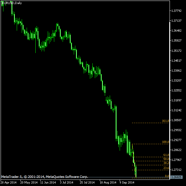 EUR/USD - Fibonacci retracement levels as of Sep 27, 2014