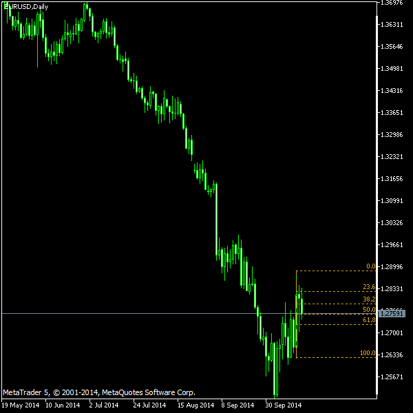EUR/USD - Fibonacci retracement levels as of Oct 18, 2014