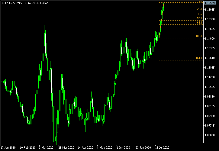 EUR/USD - Fibonacci retracement levels as of Jul 25, 2020