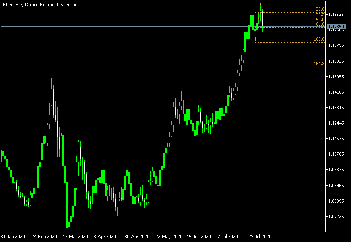 EUR/USD - Fibonacci retracement levels as of Aug 8, 2020