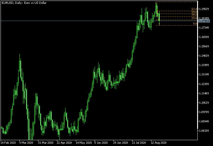 EUR/USD - Fibonacci retracement levels as of Aug 22, 2020