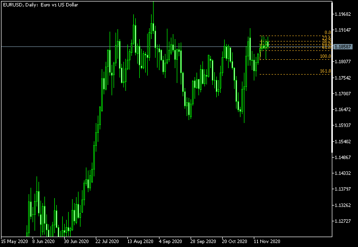 EUR/USD - Fibonacci retracement levels as of Nov 21, 2020