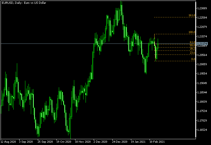 EUR/USD - Fibonacci retracement levels as of Feb 20, 2021