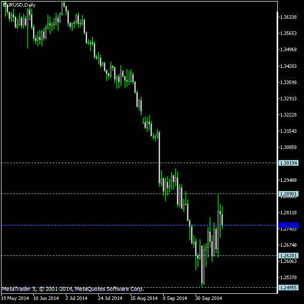 EUR/USD - Woodie's pivot points as of Oct 18, 2014