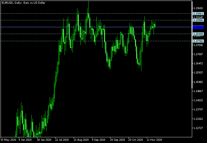 EUR/USD - Woodie's pivot points as of Nov 21, 2020