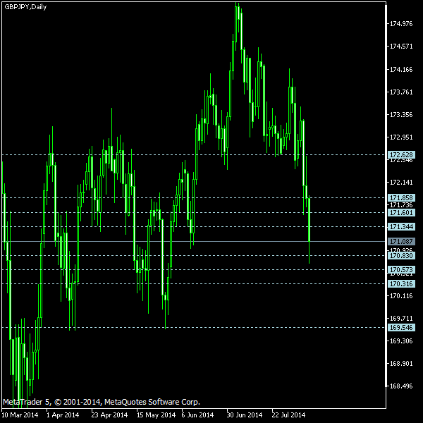 GBP/JPY - Camarilla pivot points as of Aug 9, 2014