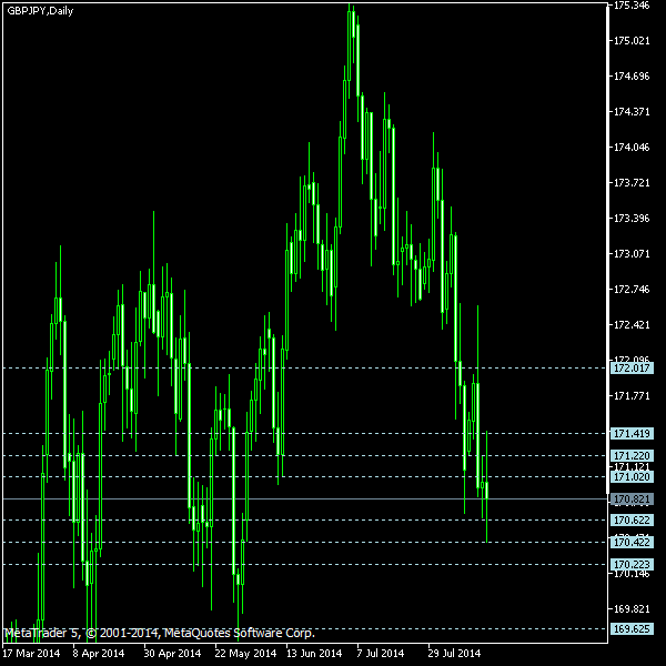 GBP/JPY - Camarilla pivot points as of Aug 16, 2014