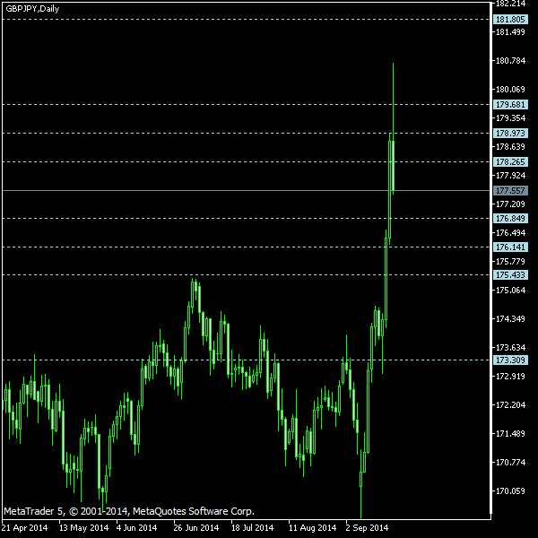 GBP/JPY - Camarilla pivot points as of Sep 20, 2014