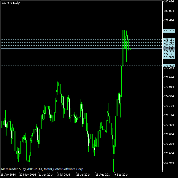 GBP/JPY - Camarilla pivot points as of Sep 27, 2014