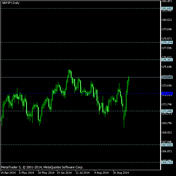 GBP/JPY - Floor pivot points as of Sep 13, 2014