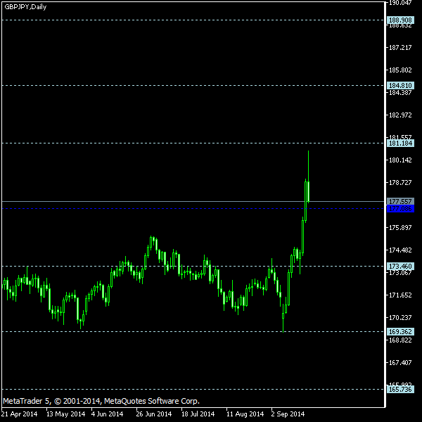 GBP/JPY - Floor pivot points as of Sep 20, 2014